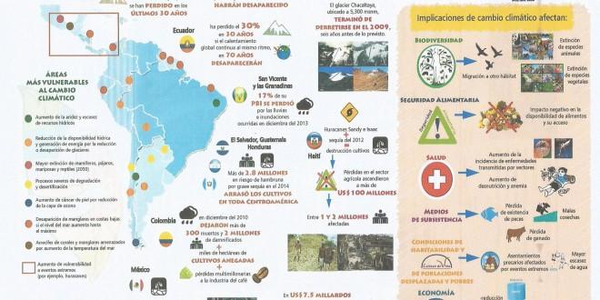 Os impactos das mudanças climáticas na América Latina: fome e risco para saúde e biodiversidade
