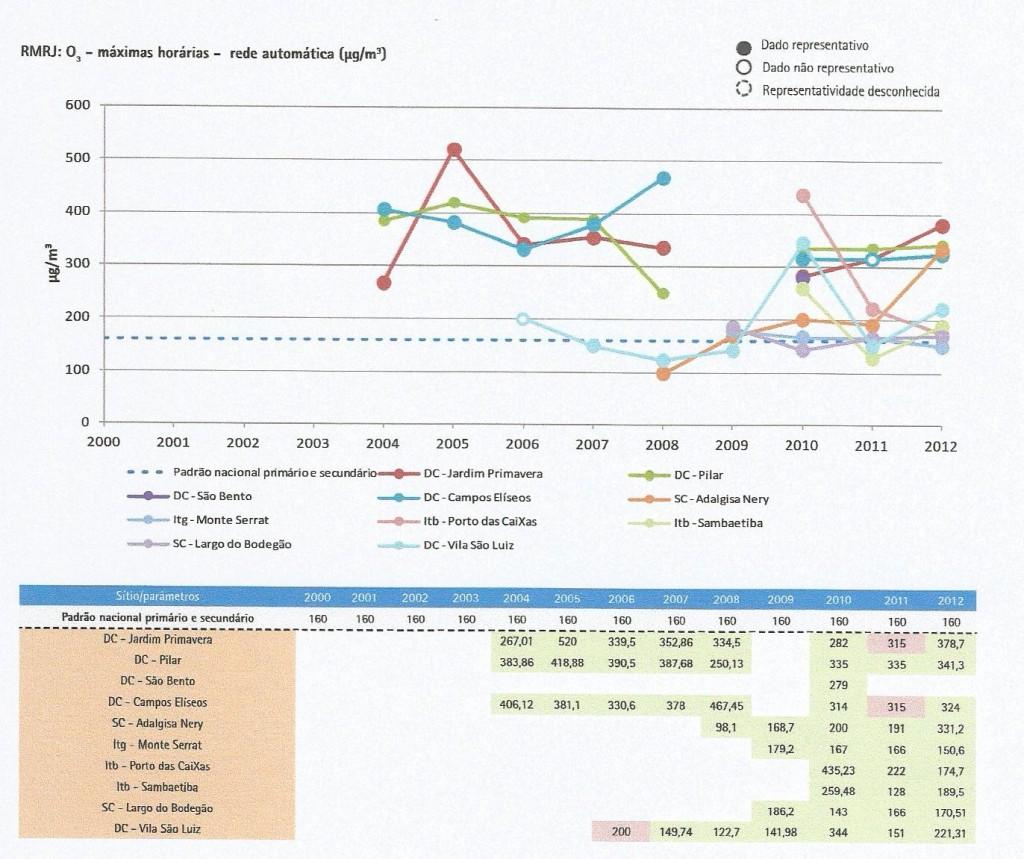 Emissões máximas horárias de ozônio na Região Metropolitana do Rio de Janeiro, superiores às da Grande São Paulo (Fonte: 1o Diagnóstico da rede de monitoramento da qualidade do ar no Brasil, do IEMA, 2015)