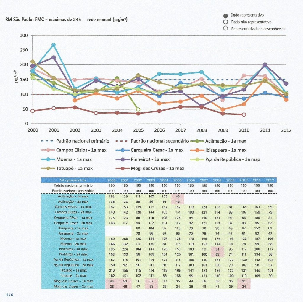 Emissões máximas de fumaça na Grande São Paulo (Fonte: 1o Diagnóstico da rede de monitoramento da qualidade do ar no Brasil, do IEMA, 2015)