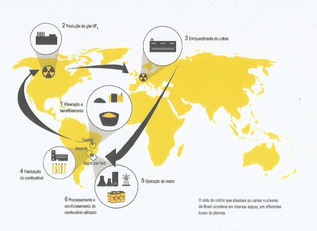 """Ciclo da energia nuclear no Brasil, com emissões de gases-estufa em todas as etapas (Fonte: Relatório """"Cortina de Fumaça: As emissões de gases estufa e outros impactos da energia nuclear"""", da Greenpeace Brasil)"""