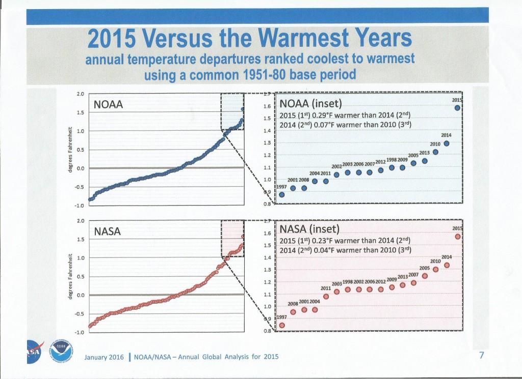 Gráficos originais da NASA e NOAA, apontando os anos do início do século 21 como os mais quentes desde o começo das medições