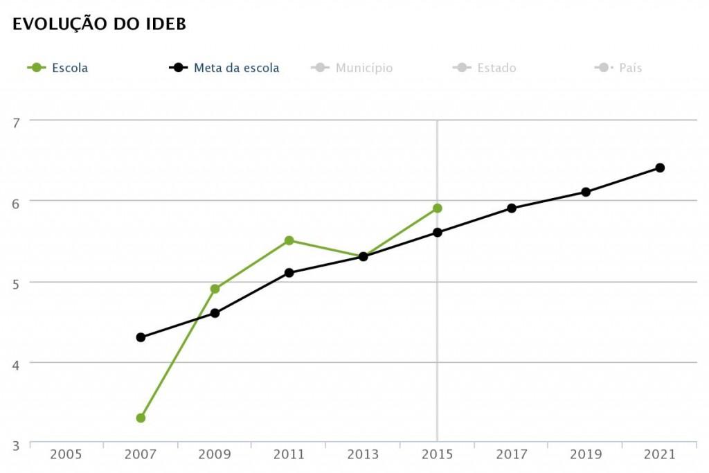 Ideb 2015 dos anos iniciais da EM Professor Hilton Rocha, de Contagem (Fonte QEdu.org.br, com dados do Ideb/Inep)