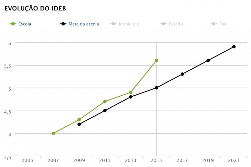 Ideb 2015 dos anos iniciais da EE Professora Rosina Frazatto dos Santos (Fonte: QEdu.org.br. Dados do Ideb/Inep 2015)