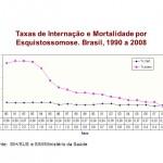 Taxas de Internação e Mortalidade por Esquistossomose. Brasil, 1990 a Fonte: SIH/SUS e SIM/Ministério da Saúde. Fonte: SVS/DVE/CGDT/COVEV.