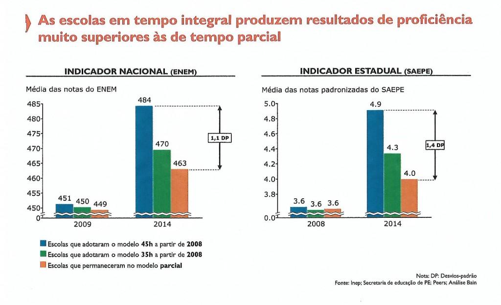 Gráficos que mostram desempenho de escolas com maior jornada em Pernambuco