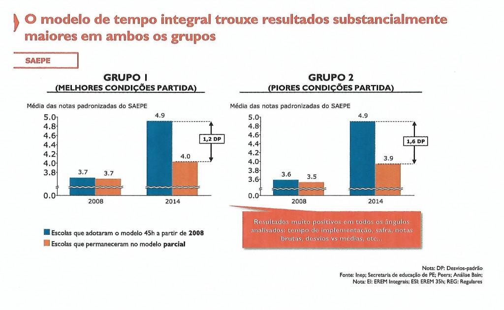 Gráfico no estudo do Instituto Natura, mostrando desempenho semelhante de escolas de jornada integral  com melhores e piores condições de partida
